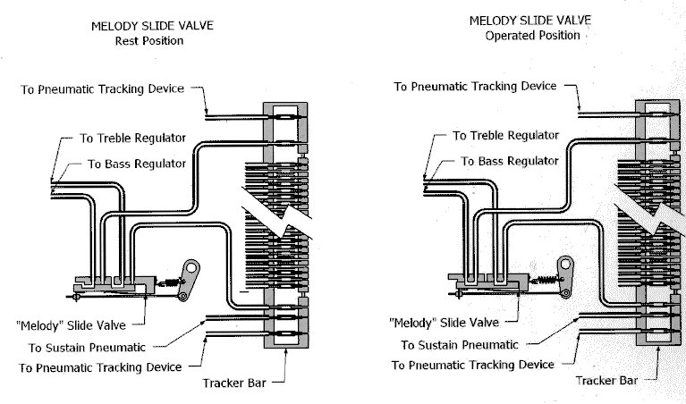 Trackerbar & Melody Switch Tubing Diagram